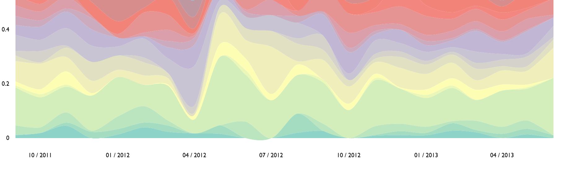 d3/R Streamgraph on White House Petition Data