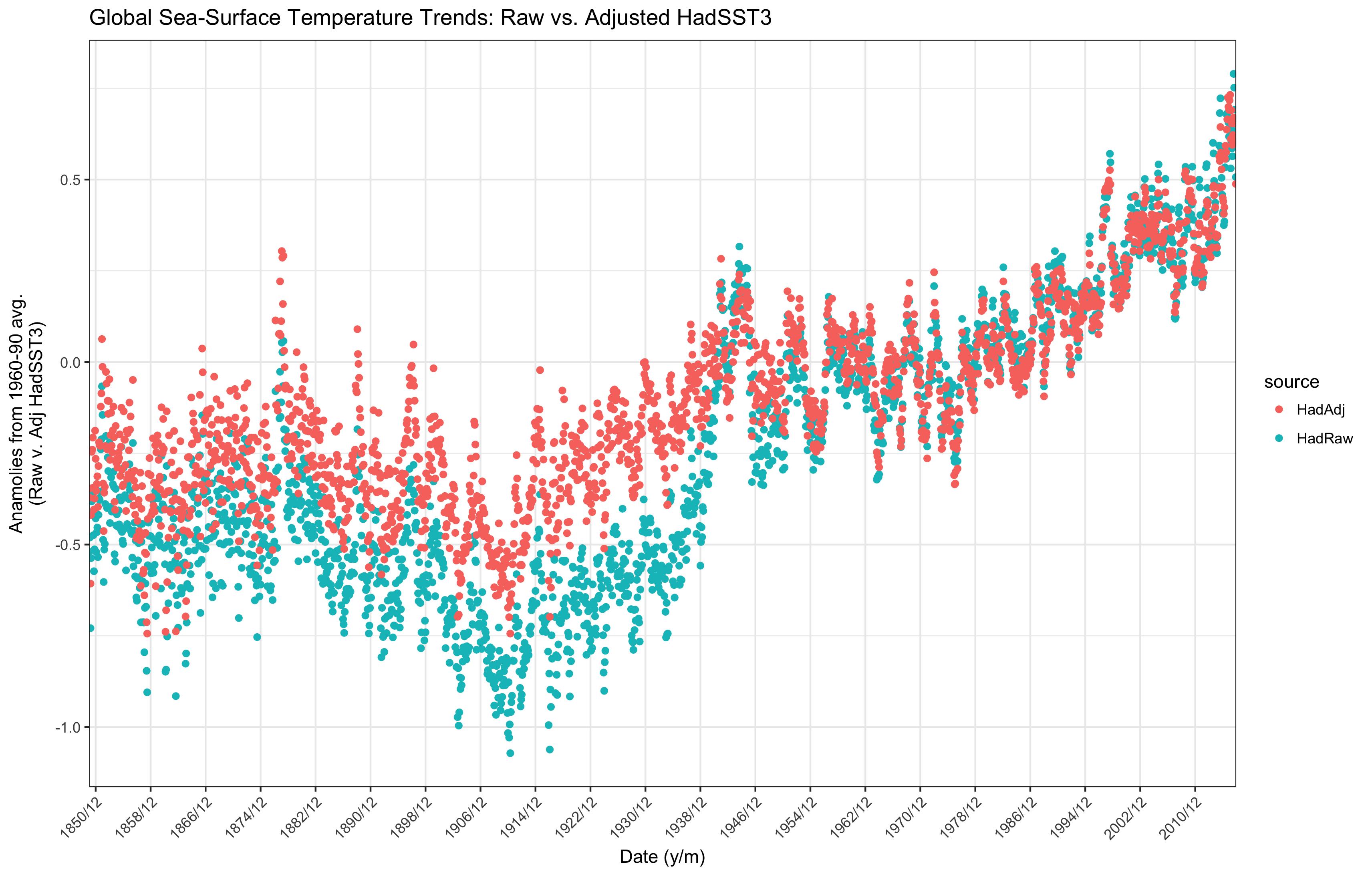 Global Temp: Raw & Adjusted Sea-Surface Temps