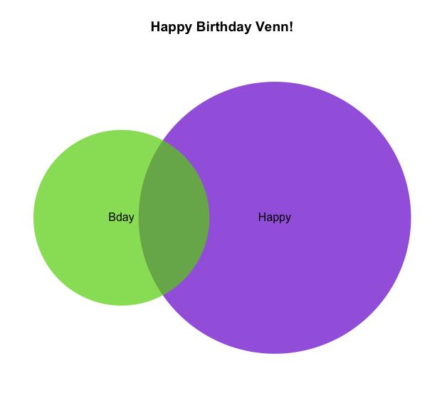 Venn Colors: Happy Bday, John Venn